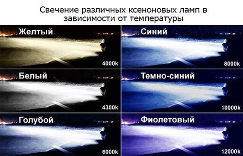 Свечение различных ксеноновых ламп в зависимости от температуры
