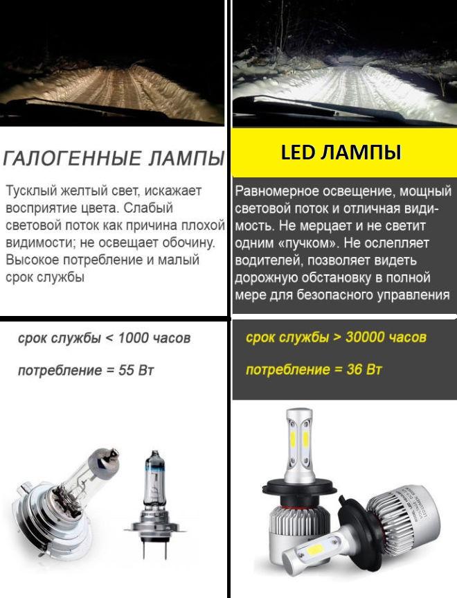 лед лампы головного света