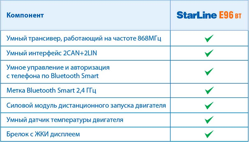 комплект поставки StarLine E96 BT