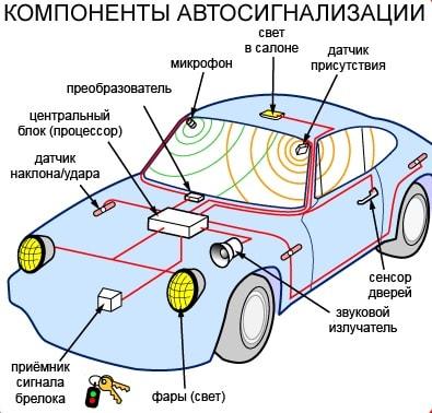 компоненты сигнализация на авто