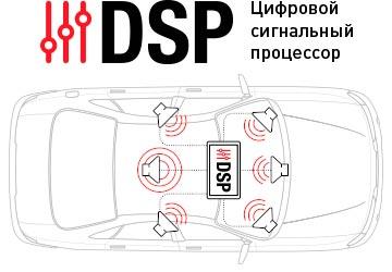 автомагнитола с DSP