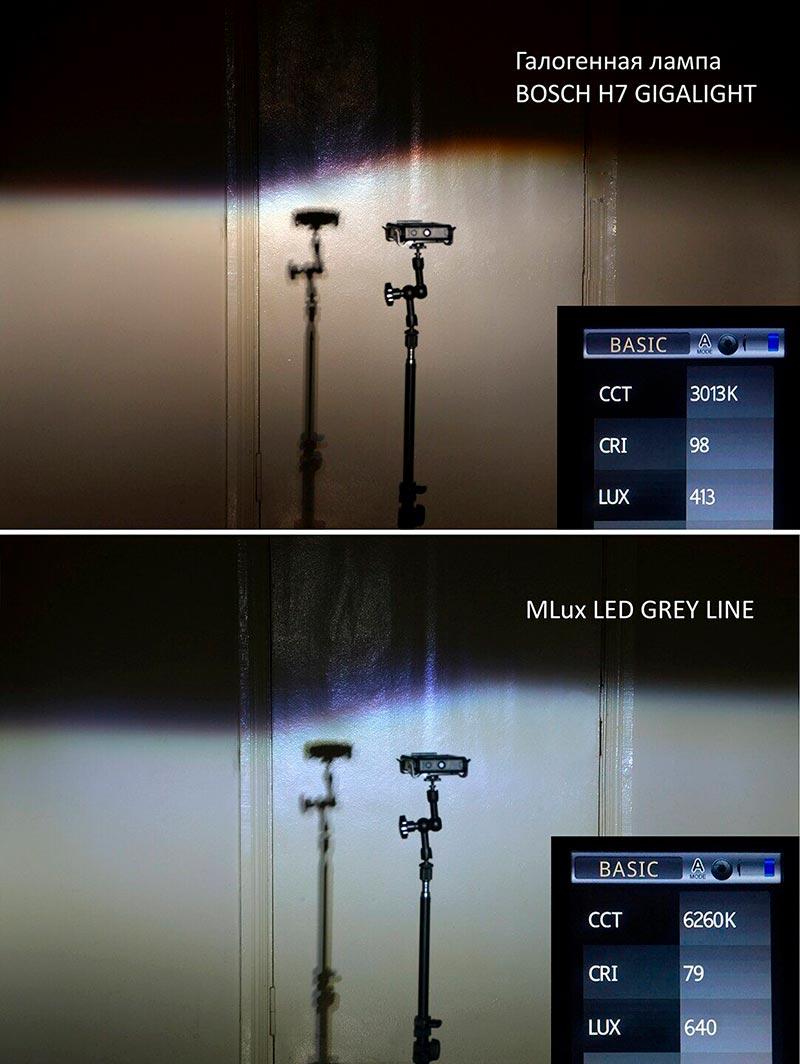 светодиодные лампы для авто