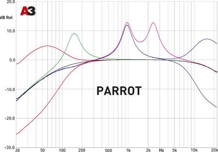 Parrot ASTEROID Smart
