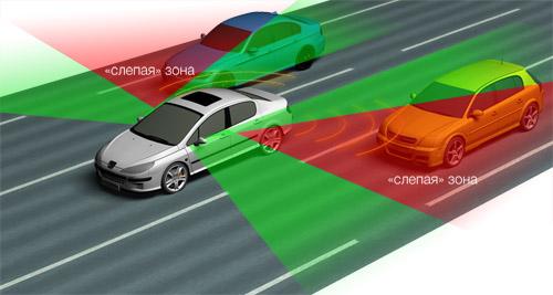 Системы контроля слепых зон
